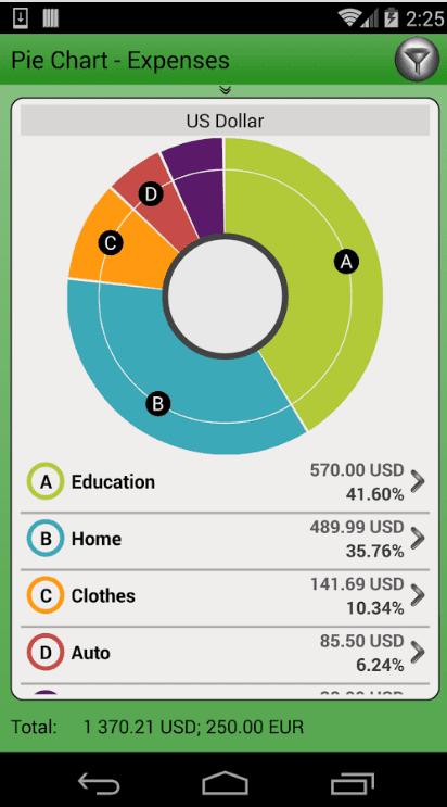 Finance PM - Mi presupuesto