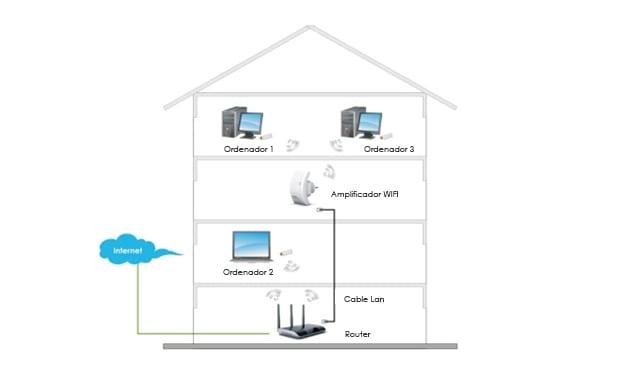 Amplificador WiFi o repetidor WiFi