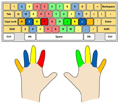 Disposición de los dedos en el teclado
