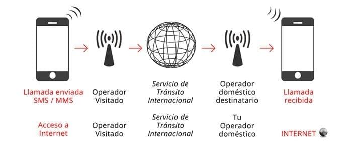 Explicación gráfica de la itinerancia de datos