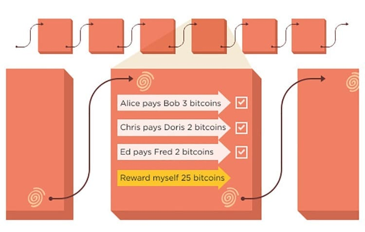 Para qué sirve minar bitcoins