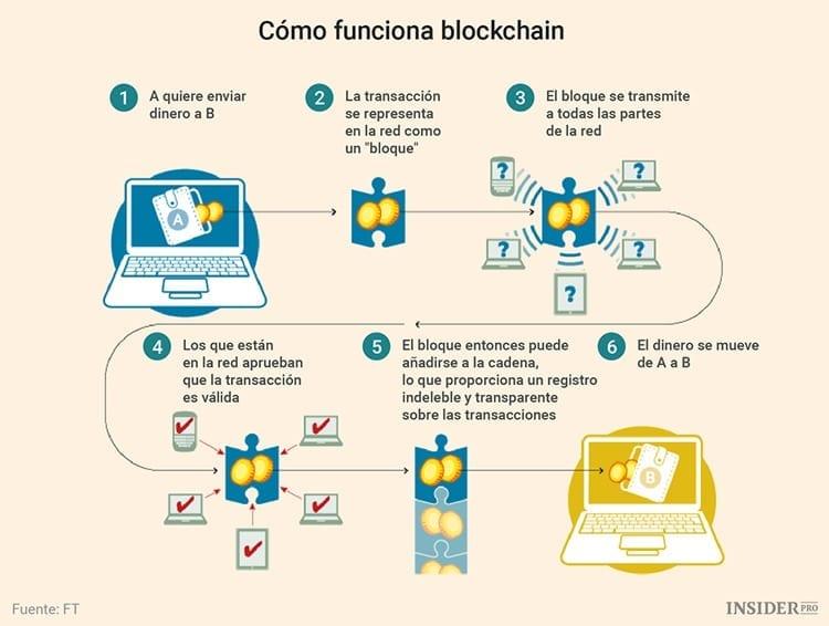 Cómo funciona la cadena de bloques