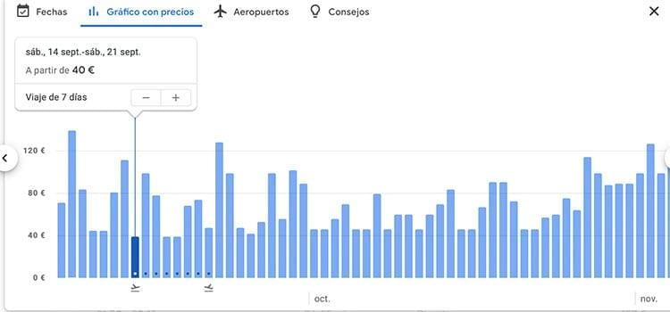 Google Flights comparador de precios