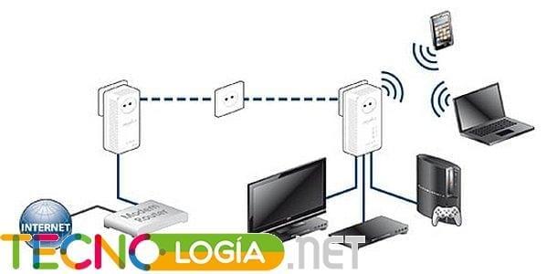 PLC con Wi-Fi